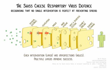 swiss-cheese-virus-defence.jpg